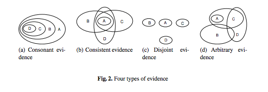 Four Types of Evidence, from Tang et al. ArgMAS2013