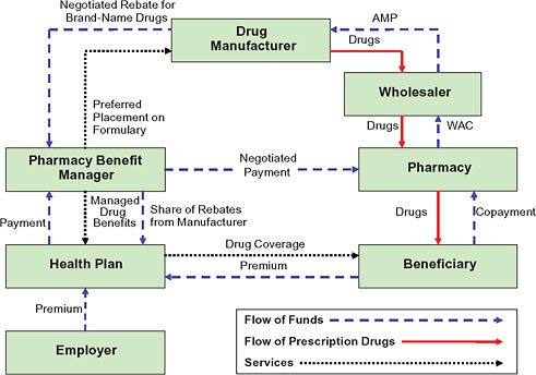 complexity of drug purchasing